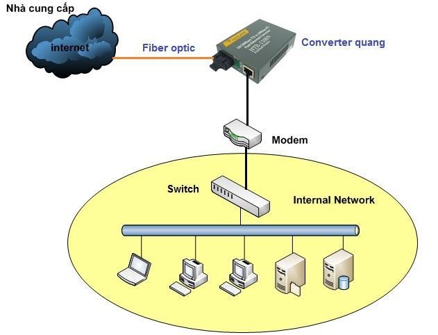 Những ứng dụng của bộ thiết bị chuyển đổi quang điện trong thực tế.