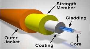 So sánh cáp đồng trục và cáp quang, nên xài cáp đồng trục hay cáp quang
