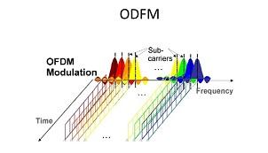 Tìm hiểu công nghệ OFDM tốc độ đường truyền trong hệ thống ADSL