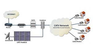 Tìm hiểu về công nghệ CMTS sử dụng trên Internet VTVnet