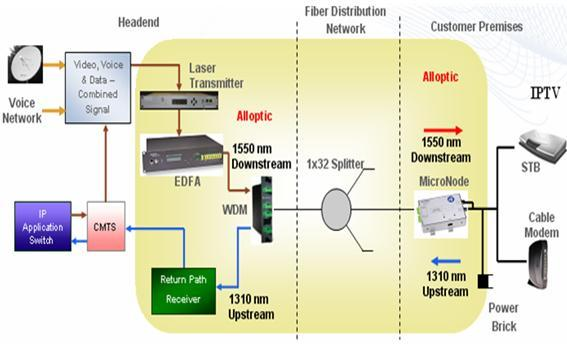 Tìm hiểu về hệ thống truyền hình MATV