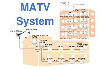 Tìm hiều về nguyên lí hệ thống truyền hình MATV
