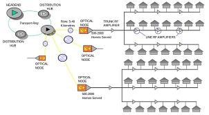 Truyền hình CATV và tất tần tật về hệ thống truyền hình cáp MATV-CATV